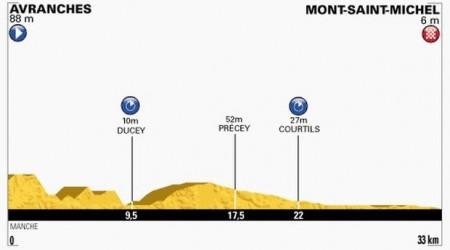 TdF 11. etapa: Martin vyhral časovku, skvelý Peter Sagan