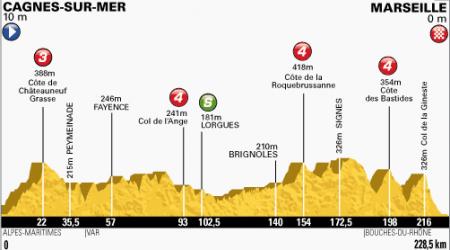 TdF 5. etapa: Šprint v Marseille pre Cavendisha, Sagan tretí