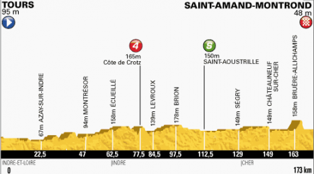 TdF 13. etapa: Cavendish zdolal Sagana v súboji o etapové prvenstvo