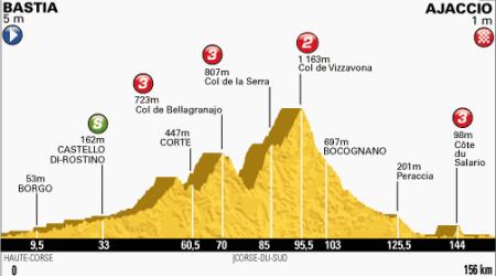 TdF 2. etapa: Peter Sagan finišoval druhý, zdolal ho Bakelants