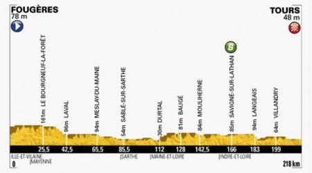 Tretí triumf pre Kittela, Sagan skončil tretí