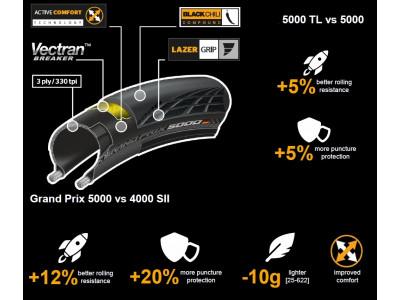 Continental Grand Prix 5000 cestný plášť kevlar 700x25C (25-622), čierny