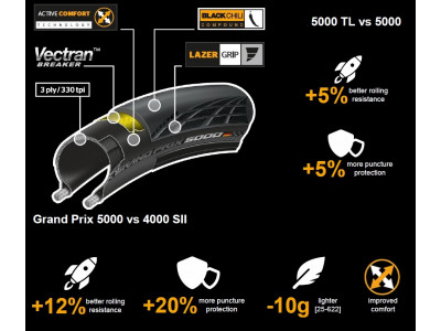 Continental Grand Prix 5000 Tubeless cestný plášť kevlar 700x25C (25-622) čierny